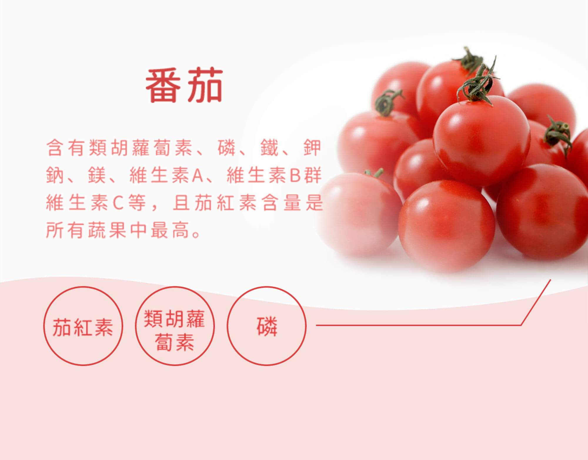 番茄含有胡蘿蔔素、磷、鐵、鉀、鈉、鎂、維生素A、維生素B群、維生素C等,茄紅素含量是所有蔬果中最高。