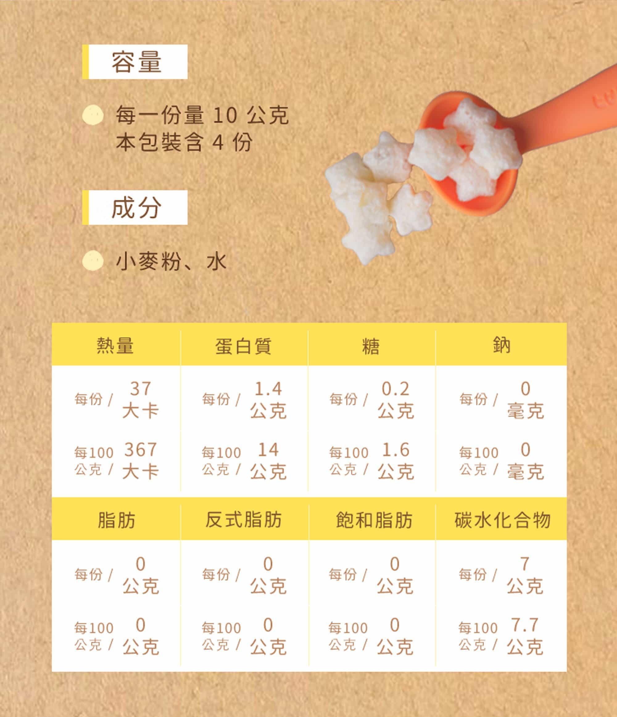 麥星星的成分表,麥星星原味總容量40公克,成分有小麥粉及水,每10公克37大卡,含蛋白質1.4公克、糖0.2公克、碳水化合物7公克。